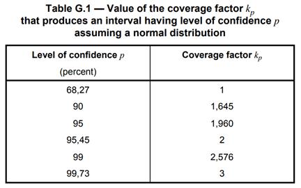 GUM Uncertainty Coverage Factor Table Appendix G1