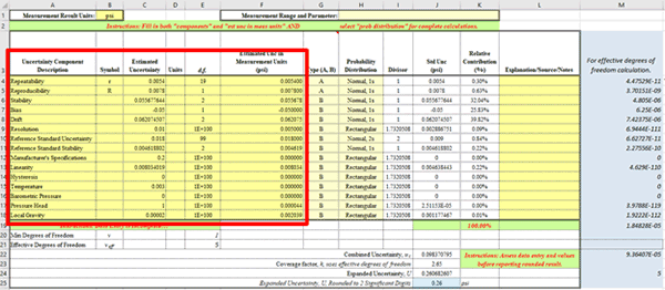 NIST Uncertainty Budget Calculator with Data