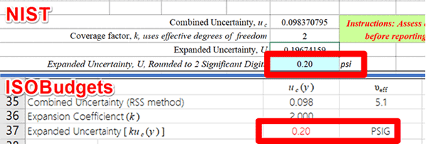 Validate Uncertainty Budget Expanded Uncertainty with Coverage Factor k=2