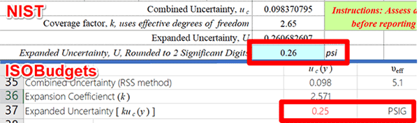 Validate Uncertainty Budget Expanded Uncertainty with Student's T Table