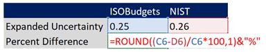 Validate Uncertainty Calculator Formula