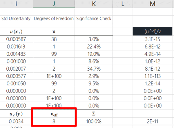 Calculated Effective Degrees of Freedom Result