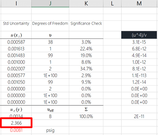 Coverage Factor Based on Degrees of Freedom