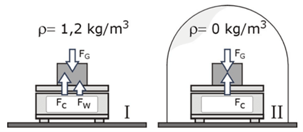 air buoyancy example air vs vacuum