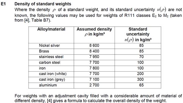 Mass density of standard weights