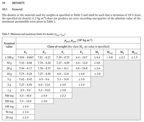 OIML R111 mass density limits